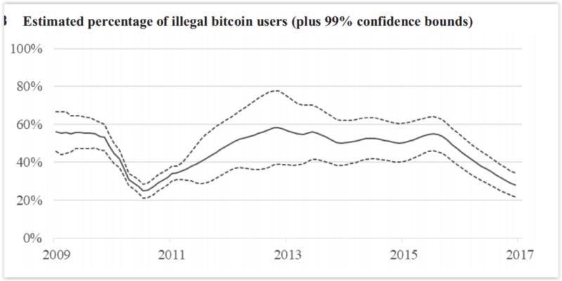 Todo sobre el lado oscuro de Bitcoin: actividades prohibidas, estafas y hechos ocultos