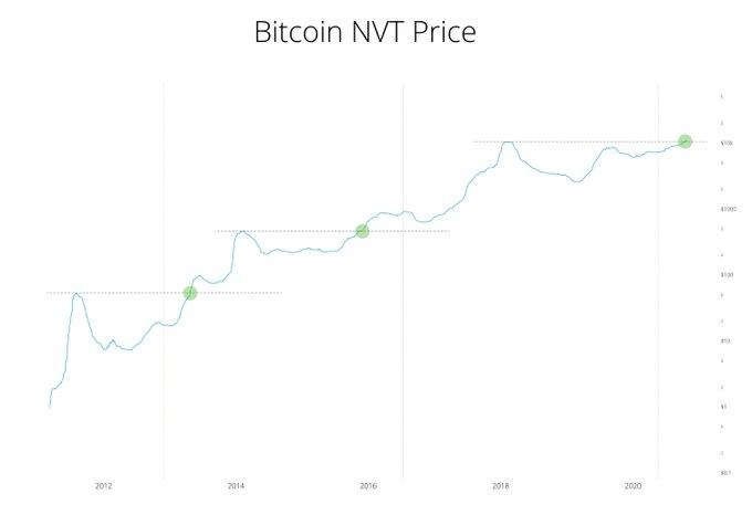 Bitcoin sufre una leve caída, pero el analista que predijo el desacoplamiento espera que el precio de BTC vea una tendencia alcista alcista