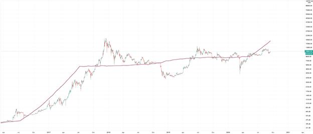 Análisis PrimeXBT: la tasa de hash de Bitcoin establece un nuevo ATH, los fundamentos gritan Buy The Dip