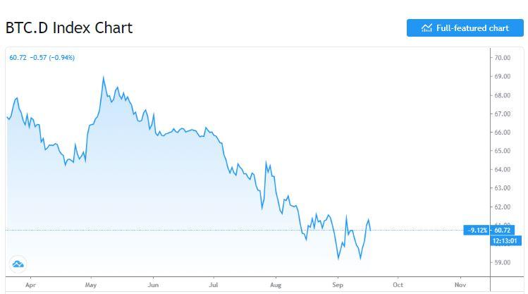 Bitcoin y el mercado criptográfico podrían volver a caer: resumen del mercado y análisis de precios
