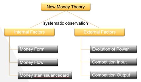 Nueva teoría del dinero: comprensión de los factores fundamentales internos y externos del dinero