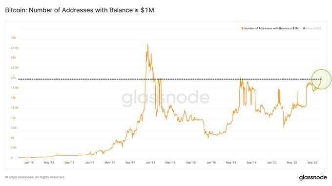 Millonarios de Bitcoin en su punto más alto mientras los analistas advierten de un retroceso antes de que BTC suba más