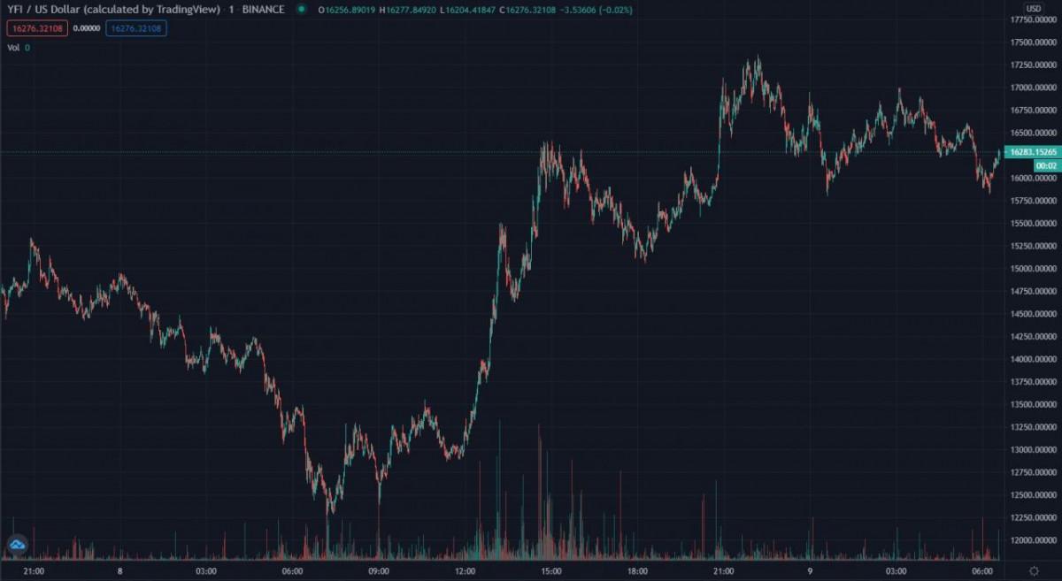 El precio de Yearn.Finance (YFI) se recupera con un repunte masivo a medida que disminuye la presión de venta