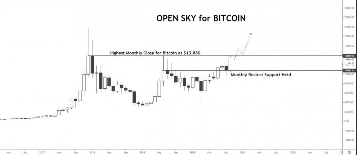 Bitcoin es la mayor inversión jamás encontrada, dice Raoul Pal, ya que el precio de BTC se acerca al cierre mensual más alto