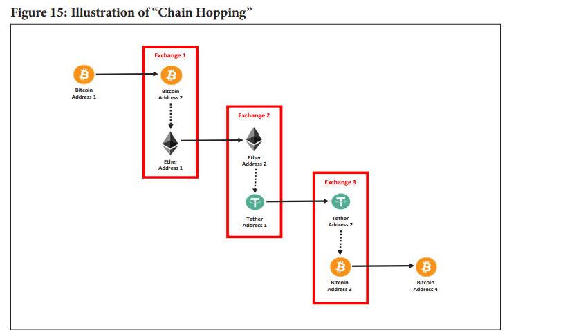 Descripción general del informe de regulación criptográfica del DOJ: Bitcoin, Tether, Ether, Litecoin y Ripple