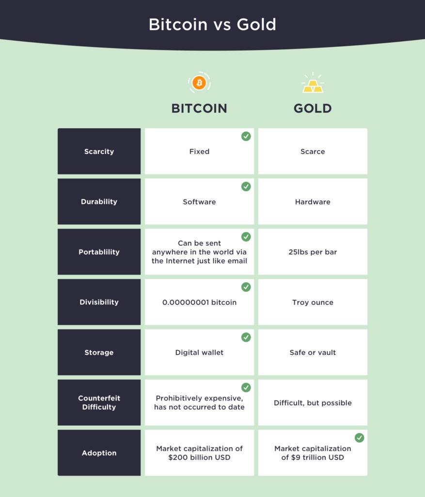 Winklevoss dice que el precio de Bitcoin alcanzará los $ 500,000: por qué BTC es mejor que el oro y el petróleo