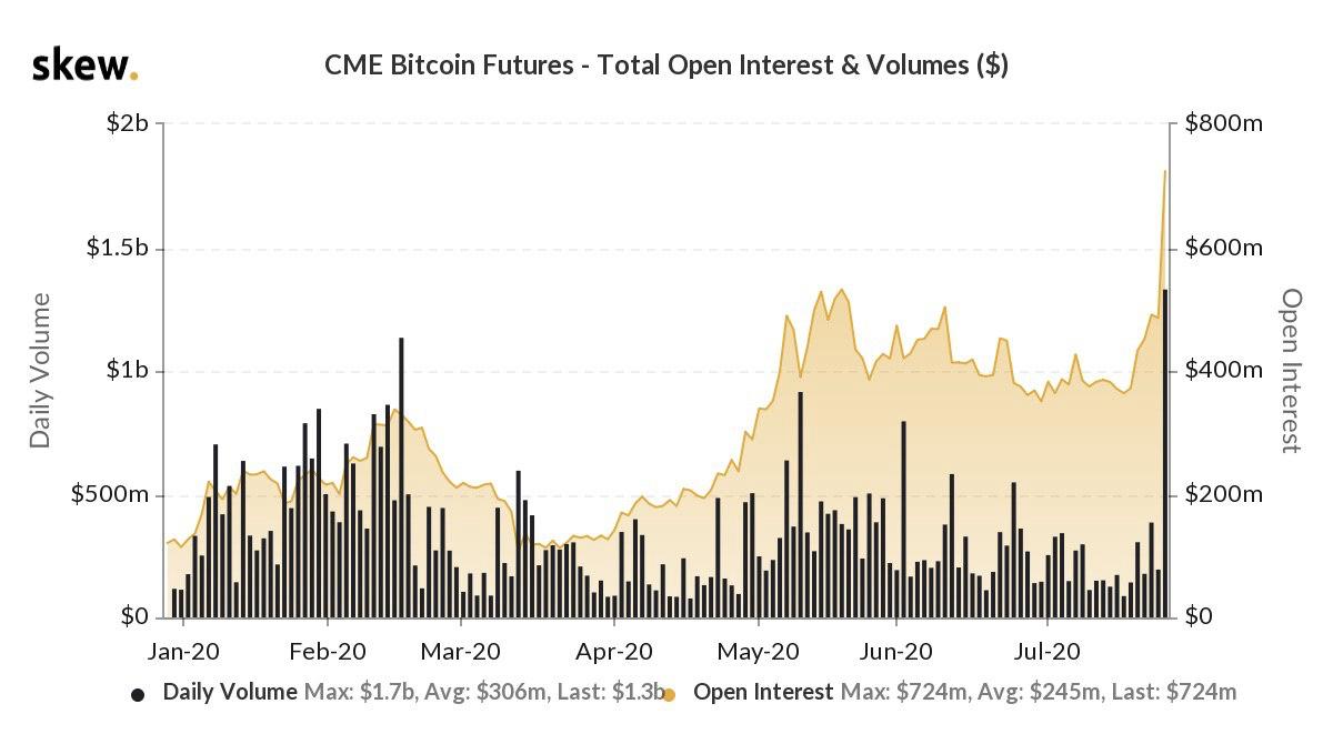 Análisis comercial del 30 de julio: El funcionamiento de los toros de BTC