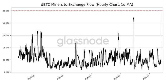 ¿Por qué se predice que el precio de Bitcoin se desplomará a $ 8,000 en septiembre? ¿Se ha superado el Crypto Bull?