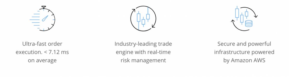 Revisión de PrimeXBT |  Características clave que ofrece la plataforma de negociación avanzada