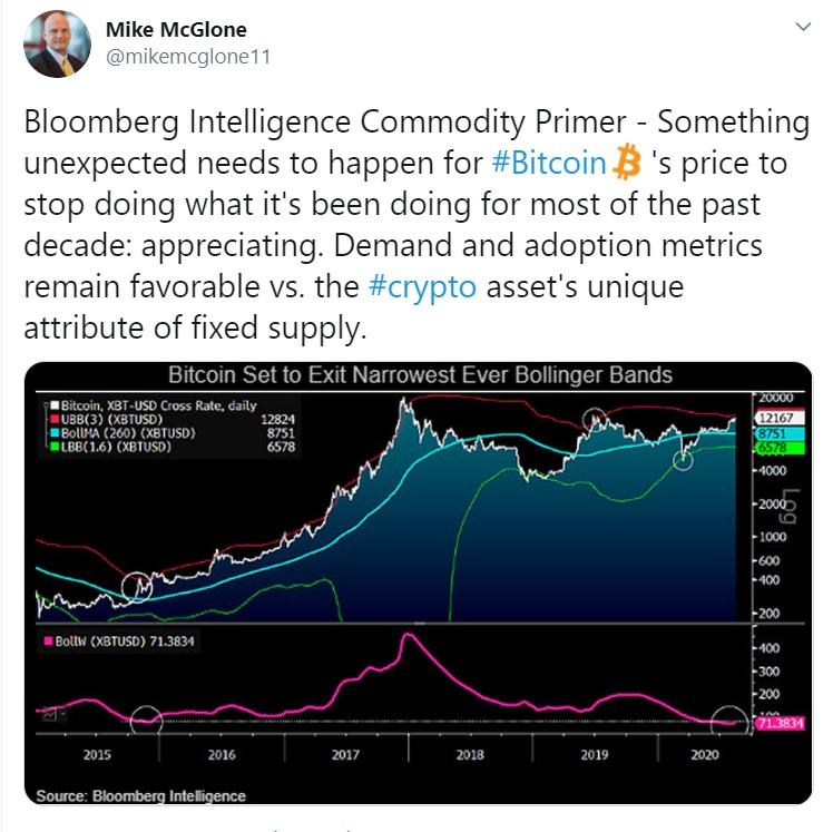Se espera que la corrida alcista del precio de Bitcoin continúe, dice Bloomberg Intelligence