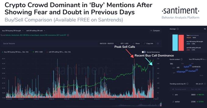"""Bitcoin está redefiniendo el concepto de """"sobrecompra"""" a medida que la capitalización del mercado de cifrado supera los $ 1 billón como nuevo ATH"""