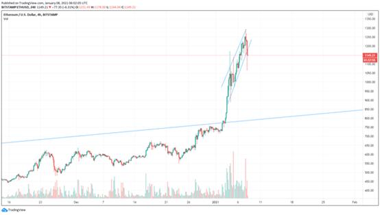 ¿Está el precio de Ethereum a punto de superar su máximo histórico de $ 1,400?