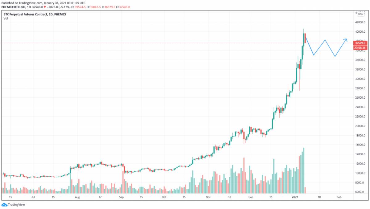 ¿Bitcoin aumentará, consolidará o colapsará después de que el precio de BTC suba a $ 40,000?