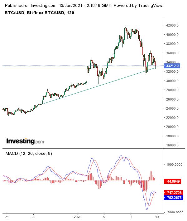 El precio de Bitcoin debe mantener $ 31,500 para evitar una caída más profunda del precio de BTC, dice Tone Vays