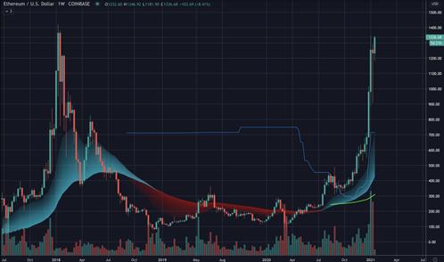 El precio de Ethereum está a punto de superar su máximo histórico de $ 1400, Bitcoin se consolida