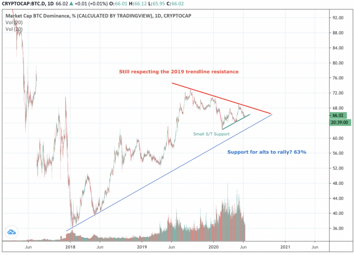 10 de junio: ¿Quién dice que solo los inversores irracionales comercian con Bitcoin?
