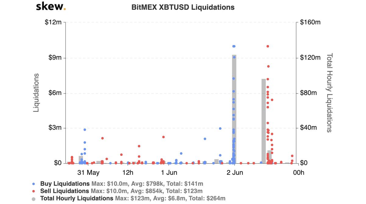 03 de junio: Crypto no es para pusilánimes