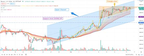 Los futuros de Bitcoin alcanzan los $ 50,000, ¿Bitcoin superará los $ 60K?