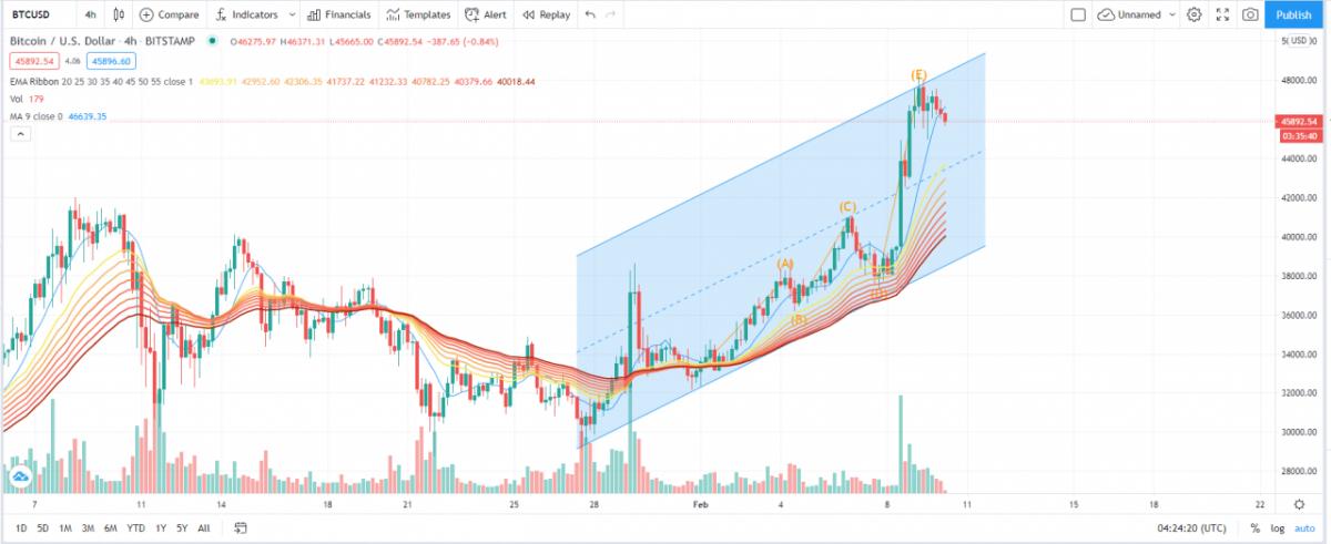 El precio de Bitcoin podría caer en el corto plazo a medida que BTC se consolida en $ 46K