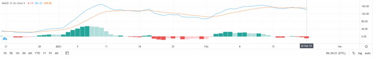 El precio de Ethereum podría caer a $ 1,750 en los próximos tres días