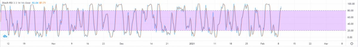 El precio de ETH se establece para recuperarse a medida que el capital institucional fluye hacia Ethereum
