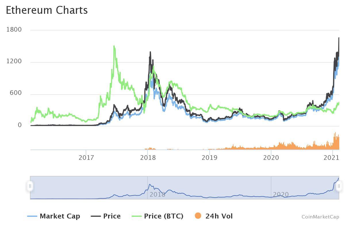 6 razones por las que el precio de Ethereum está aumentando