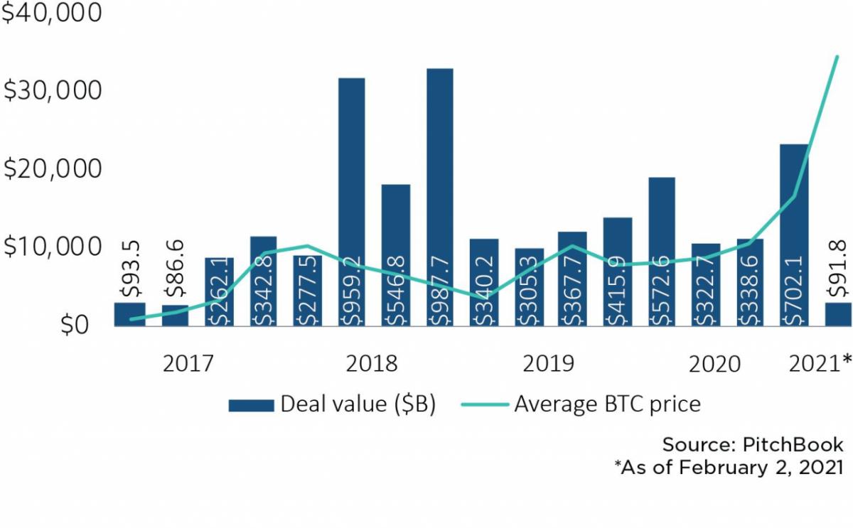 El sentimiento del mercado alcista de Bitcoin está generando nuevas ofertas de inicio de blockchain