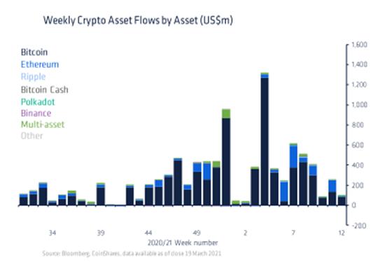 El debilitamiento de las entradas de capital hace que el precio de Bitcoin caiga