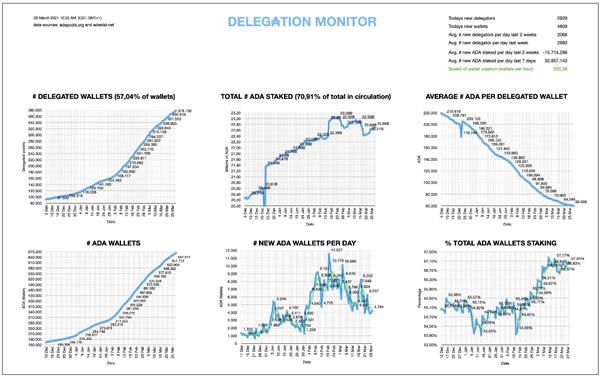 Análisis de precios de Cardano (ADA) - 31 de marzo de 2021