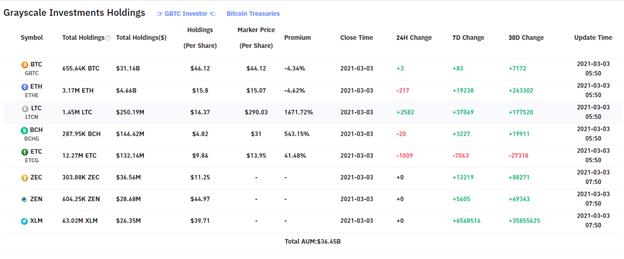 Análisis de precios de Ethereum (ETH) - 3 de marzo de 2021