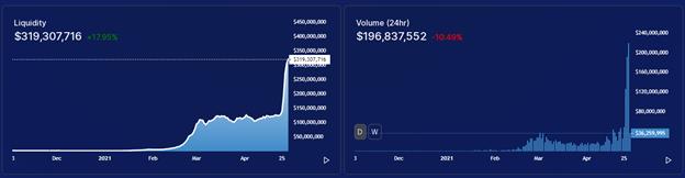 QuickSwap rompe los $ 1,000 por primera vez en medio de una creciente adopción de Polygon