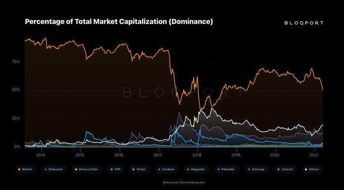 Bitcoin sangra en todos los ámbitos a medida que BTC cae a un precio mínimo de 6 semanas