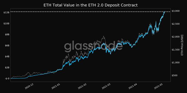 Cinco razones detrás del rally de Ethereum para superar los $ 3000