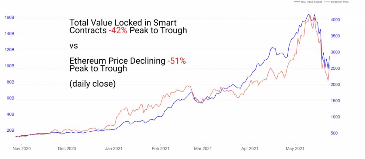 DeFi respaldado por Ethereum registra actividades saludables en medio del colapso del mercado criptográfico: Glassnode