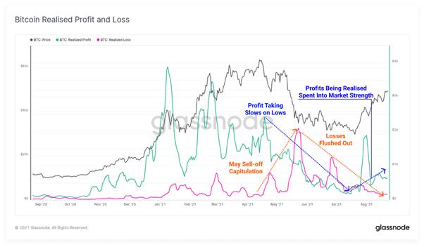 Razones detrás de Bitcoin no pudo romper la barrera psicológica de $ 50K