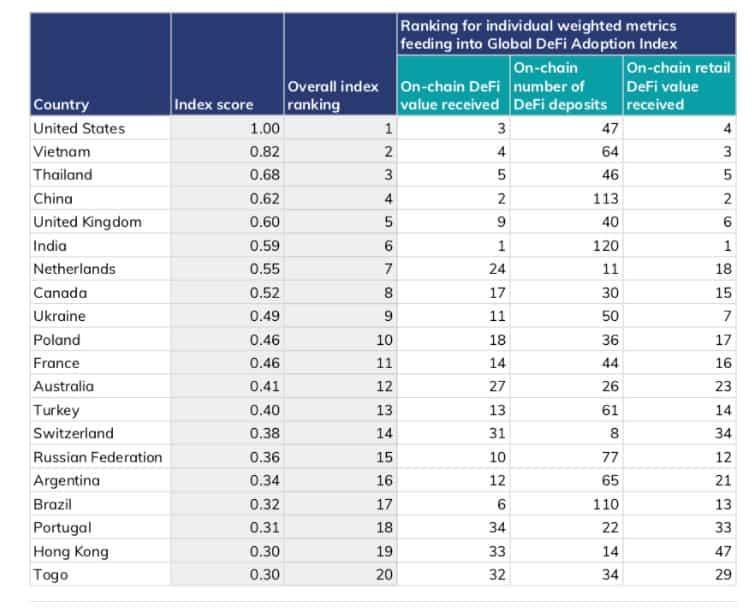 Los productos basados en Ethereum alcanzaron un crecimiento mensual del 72.8% mientras EE. UU. Reina suprema en la adopción de DeFi