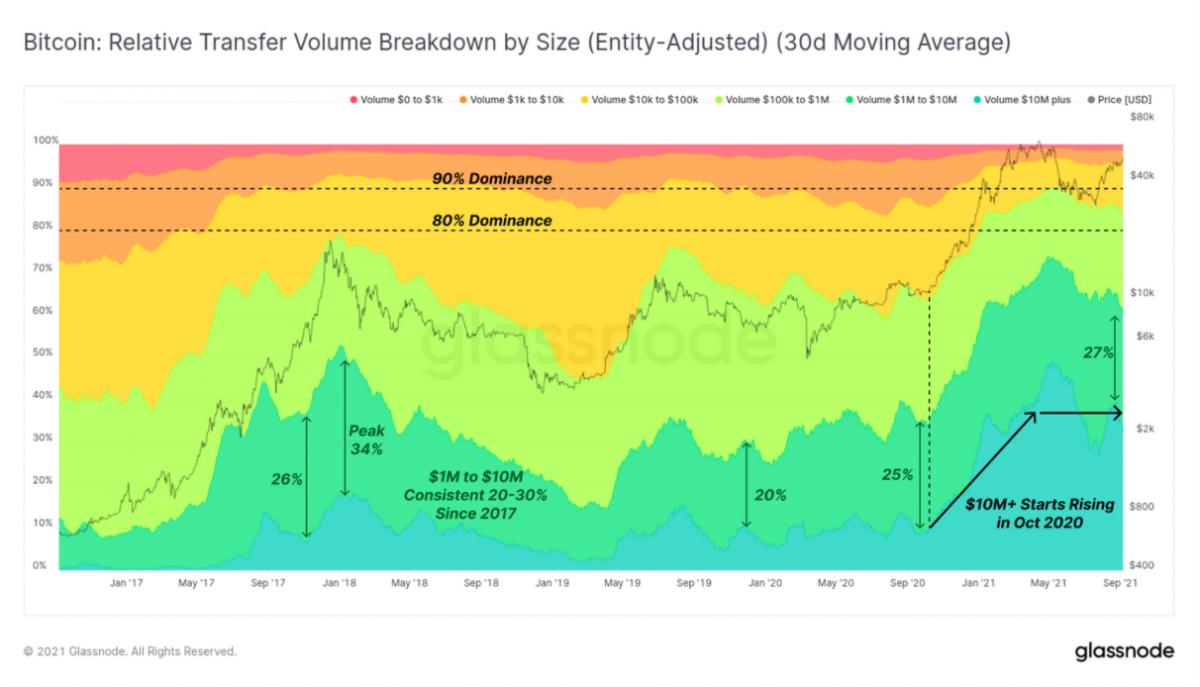 El volumen medio de transacciones de Bitcoin se dispara un 370% desde el ciclo de mercado 2019/20